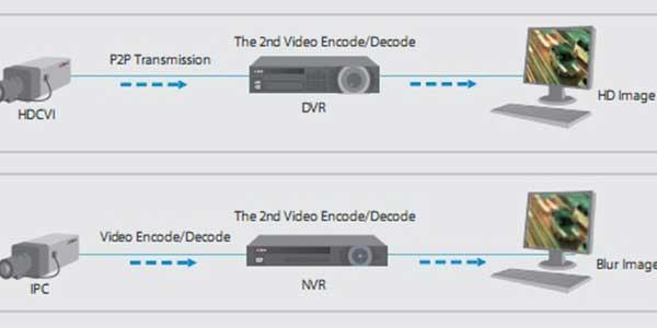 دوربین مدار بسته HDCVI در مقابل دوربین مدار بسته IP
