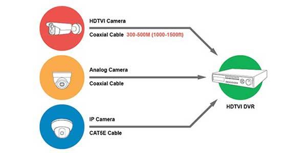 دوربین مدار بسته HD-TVI در مقایسه با HD-SDI