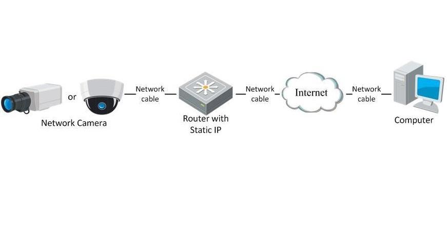 آموزش اتصال دوربین مدار بسته به اینترنت