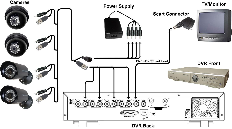 دوربین مدار بسته : چهارمین پکیج آموزشی نصب دوربین مدار بسته AHD