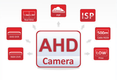 پشتیبانی و خدمات دوربین مداربسته AHD