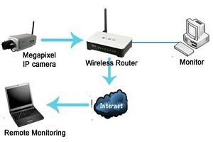 دوربین مدار بسته تحت شبکه و نصب آن