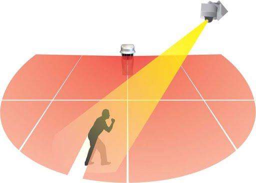 سنسور تشخیص حرکت